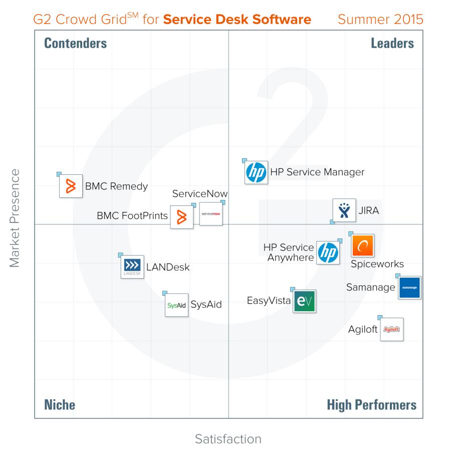 best service desk software summer 2015 g2 crowd
