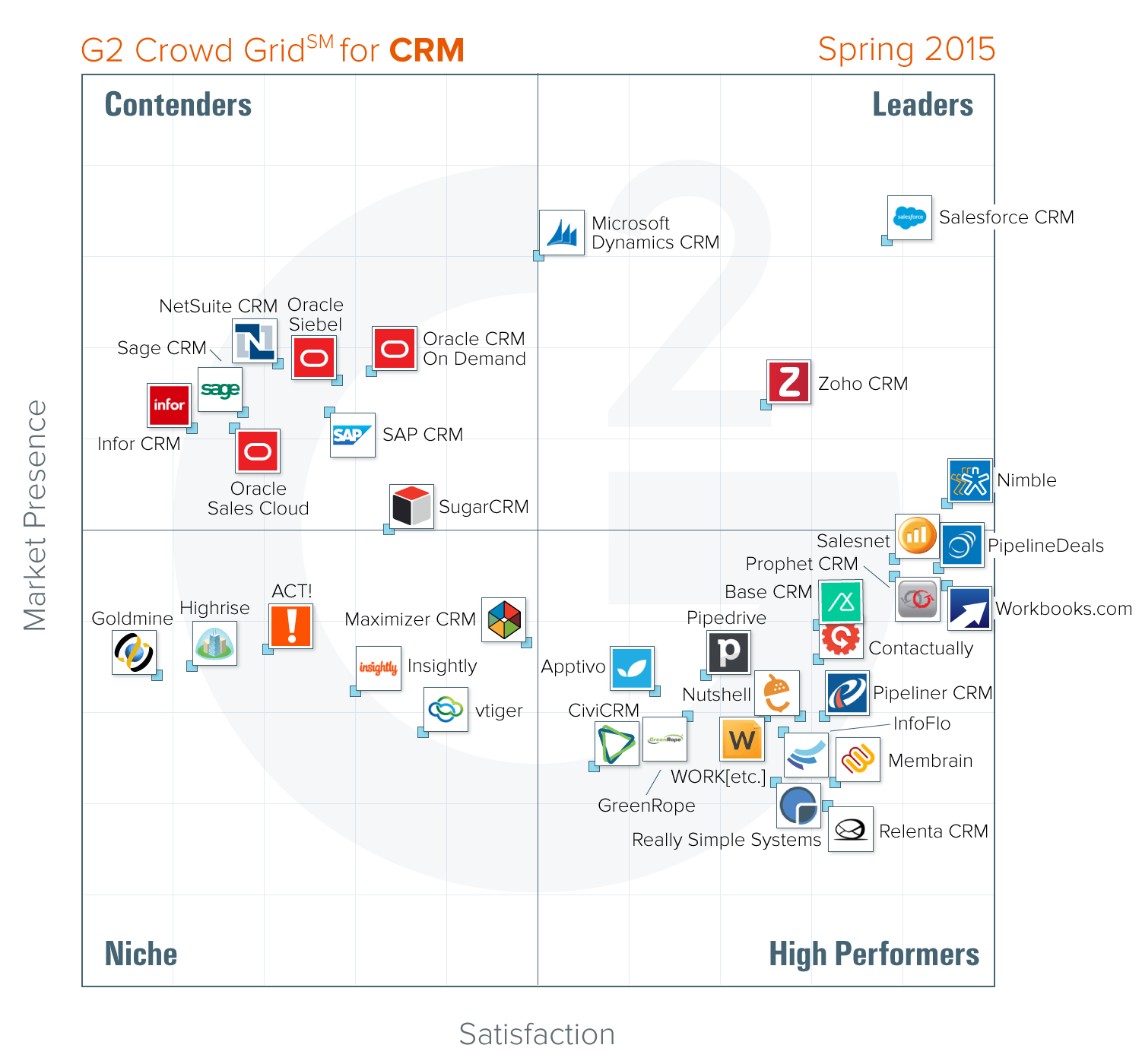 Crm All In One Archives G2 Crowd