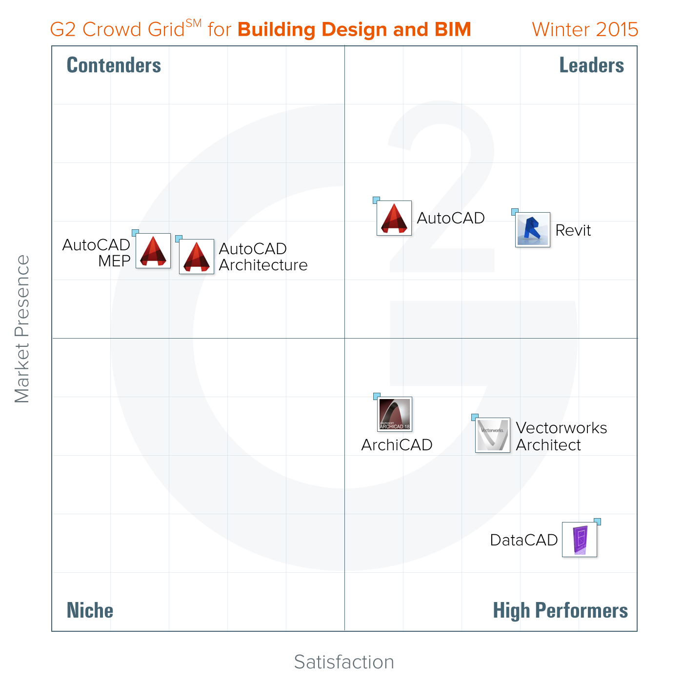 best building design bim software