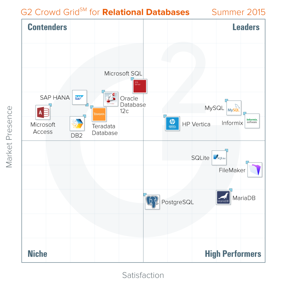 best relational database 2015 g2 crowd