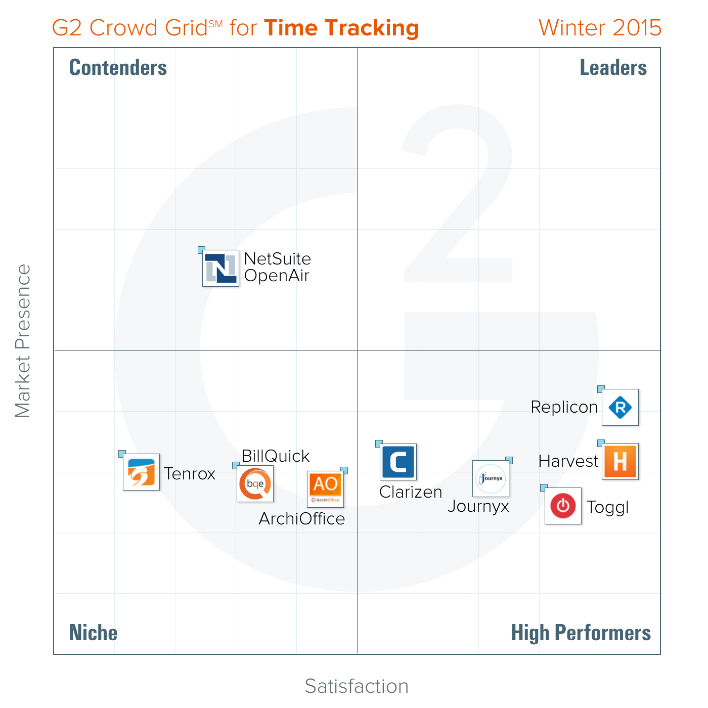 best time tracking tools winter 2015 g2 crowd