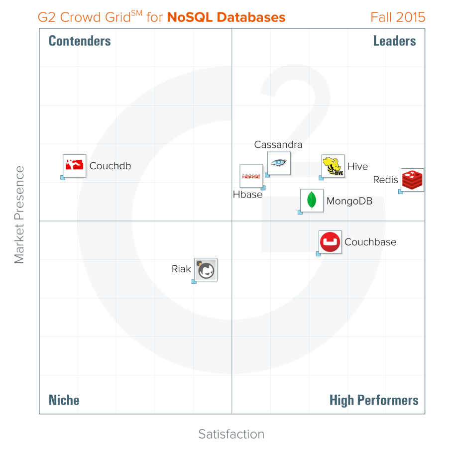 best nosql database 2015 g2 crowd