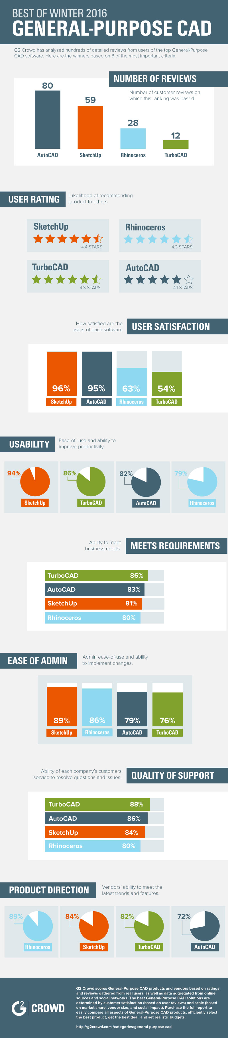 General-Purpose CAD Infographic