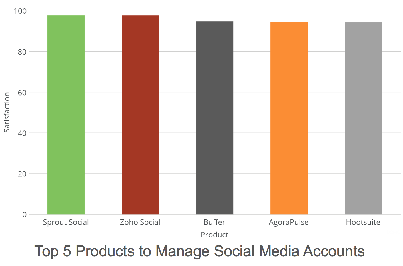 Top 5 Tools to Manage Social Media Accounts