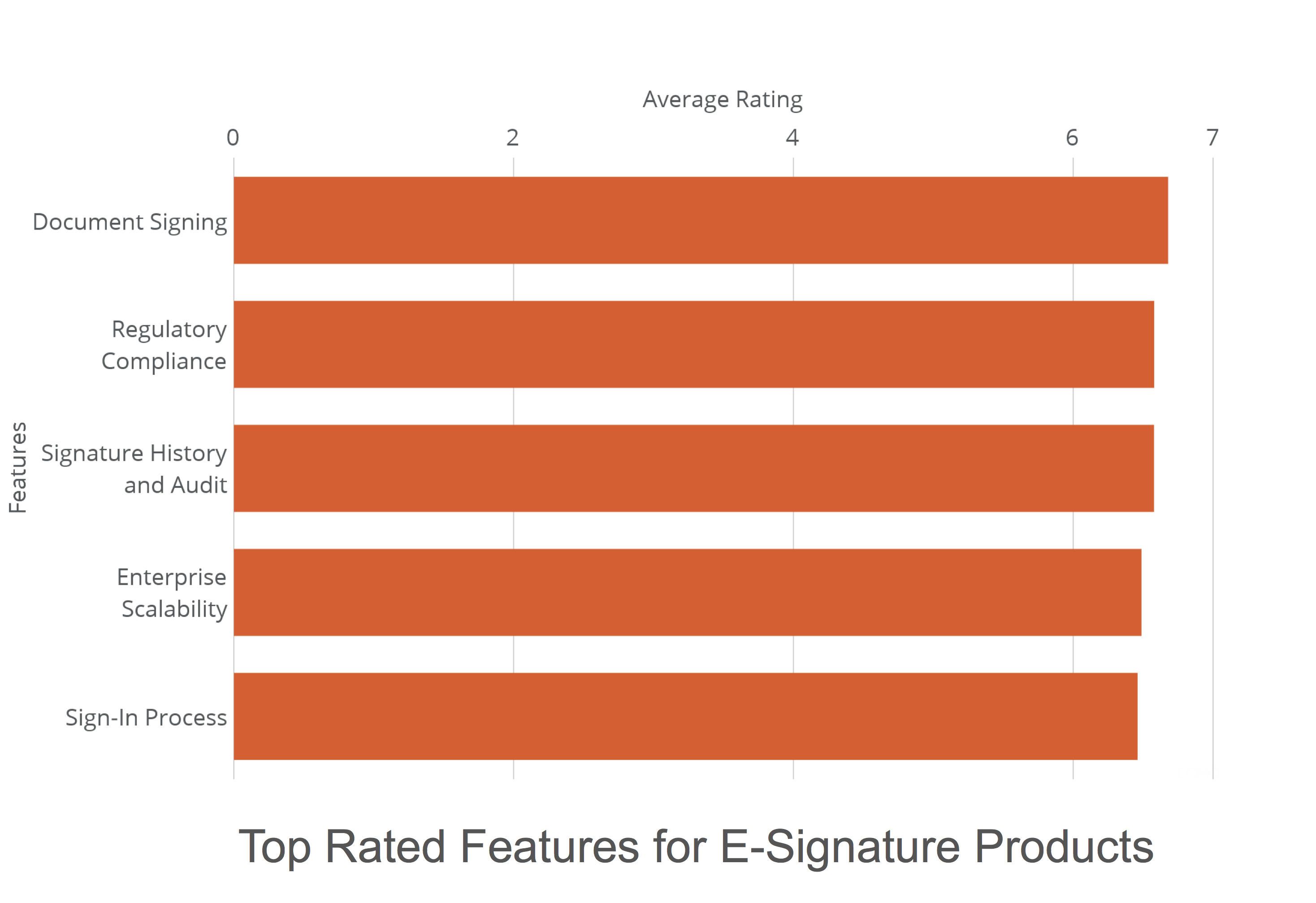 Top 5 Benefits of Using Document Signing Online