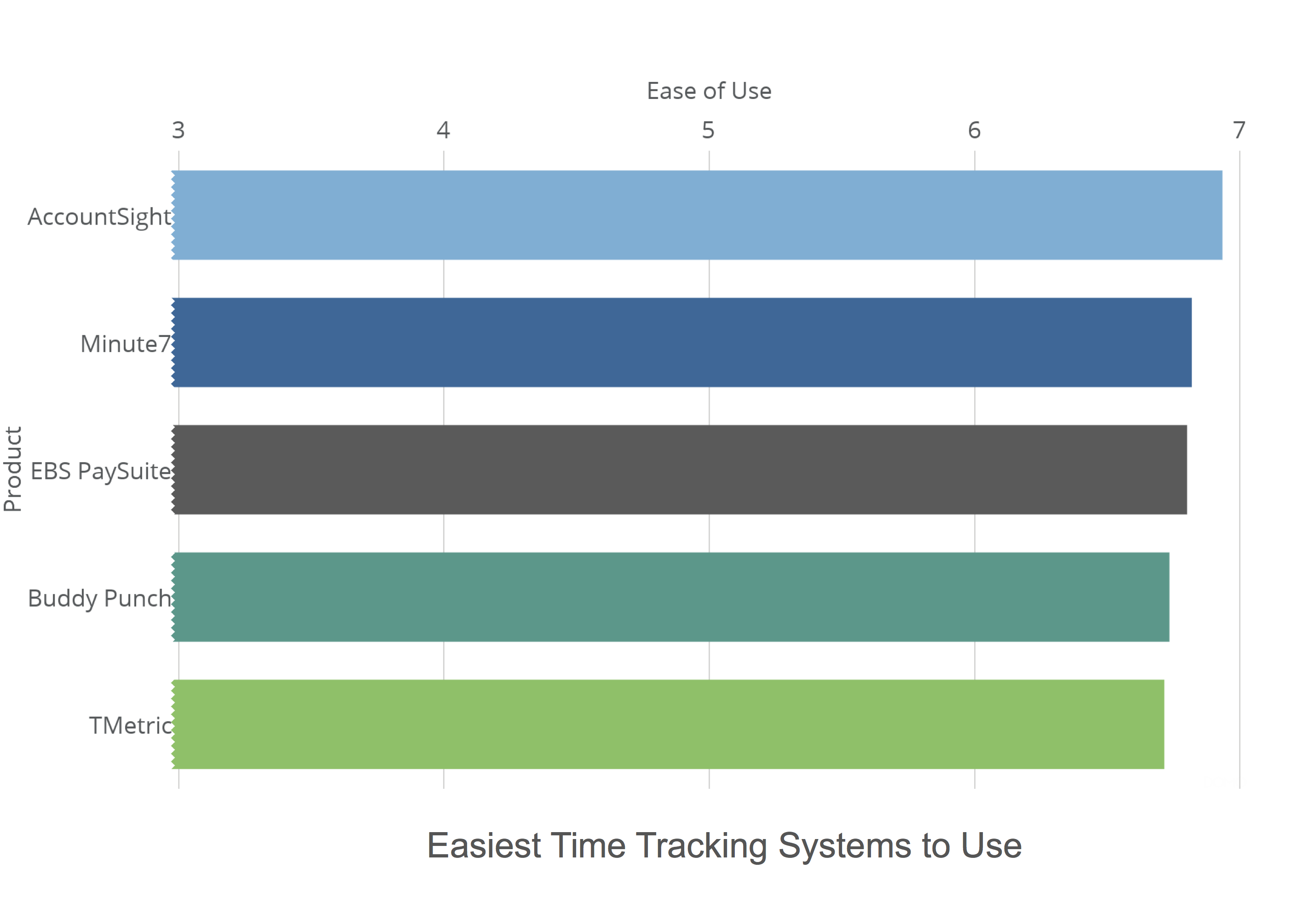 5 Simple Time Tracking Apps to Assist Your Business
