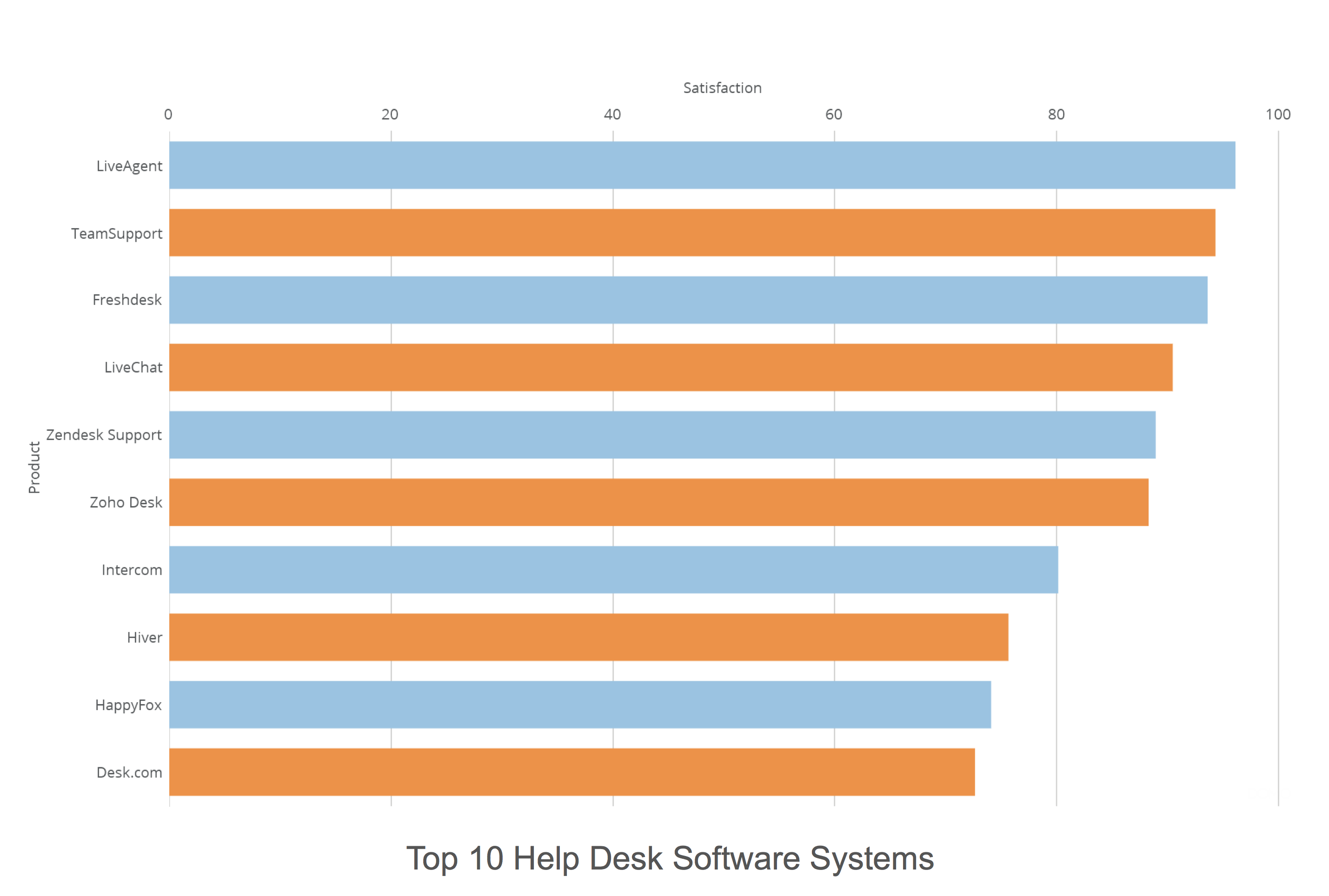 Top 10 Help Desk Technician Software Systems