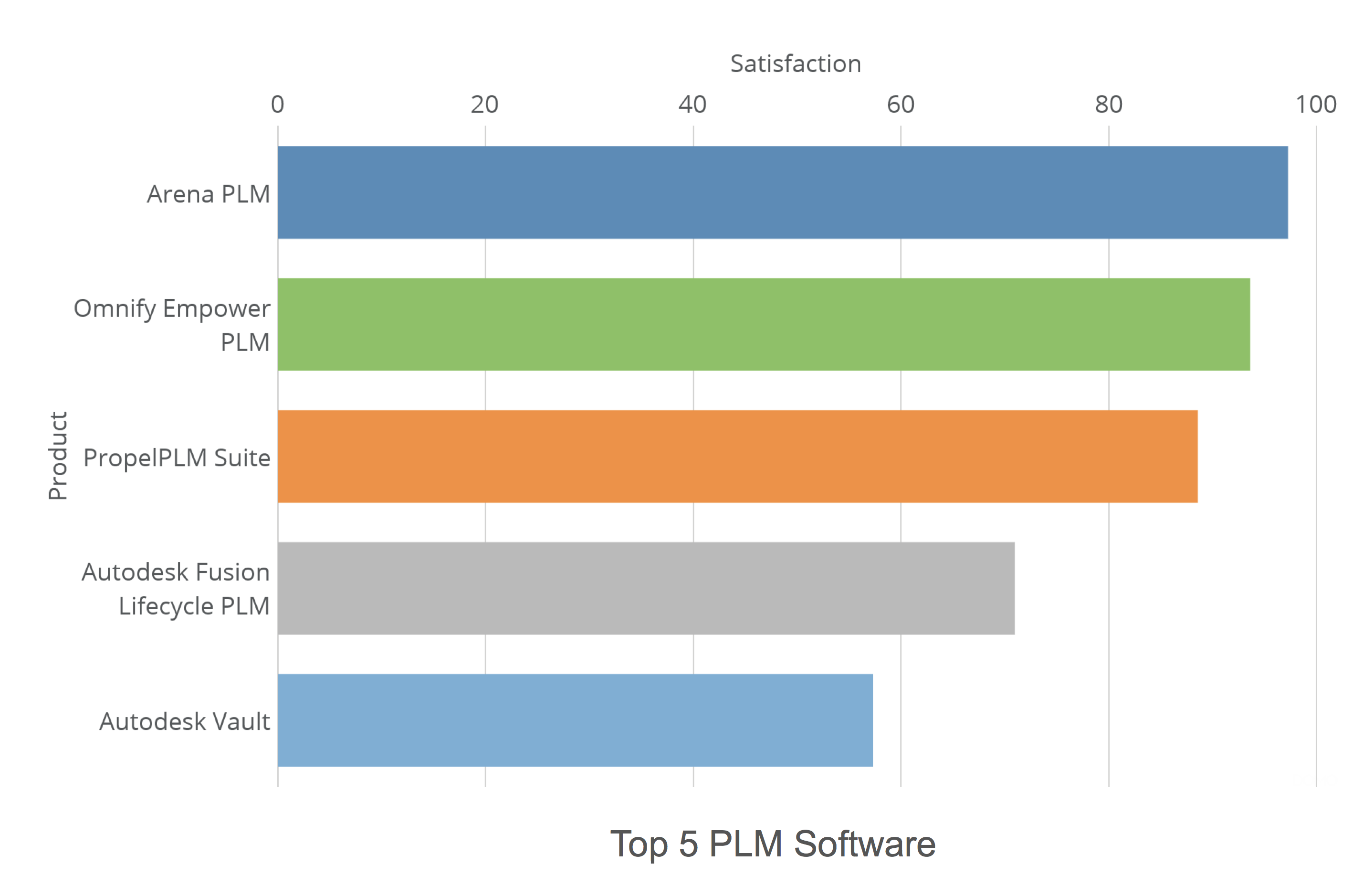 Top PLM and PDM Tools Rated by Users