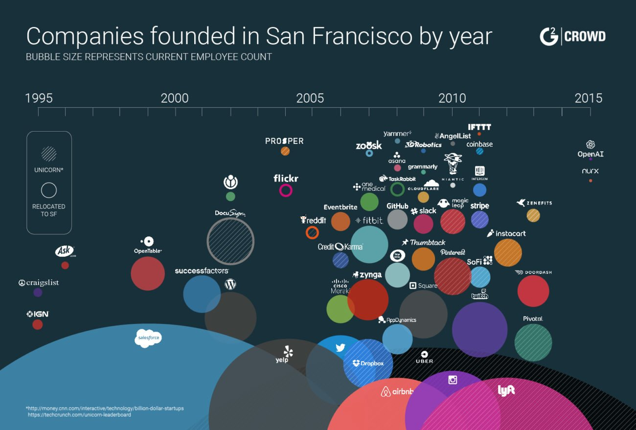 companies-founded-san-francisco