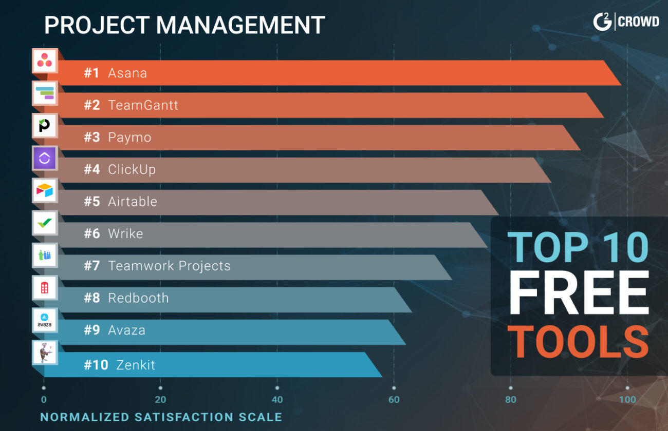 21 best free project management software solutions for