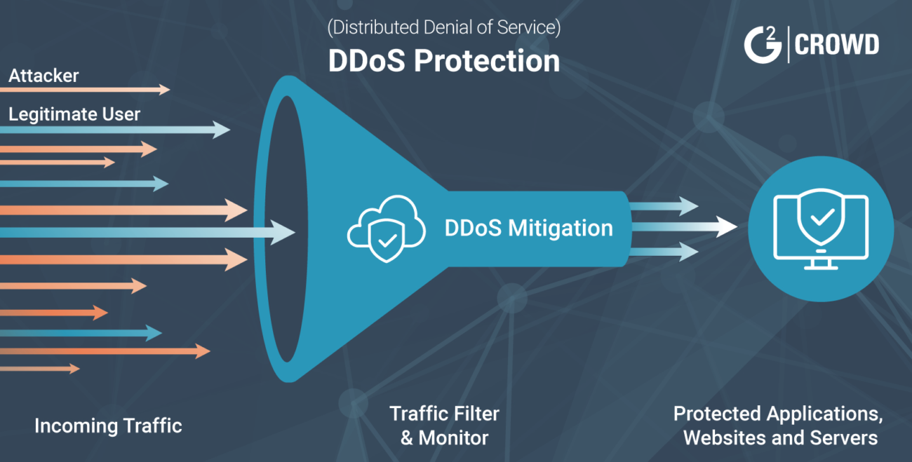 how to protect against ddos attacks what is a ddos attack